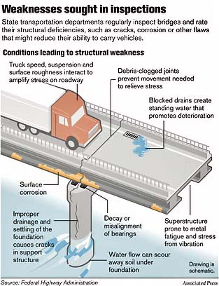 Weaknesses sought in inspections. Associated Press Graphic