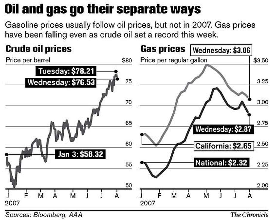 Oil and gas go their separate ways. Chronicle Graphic
