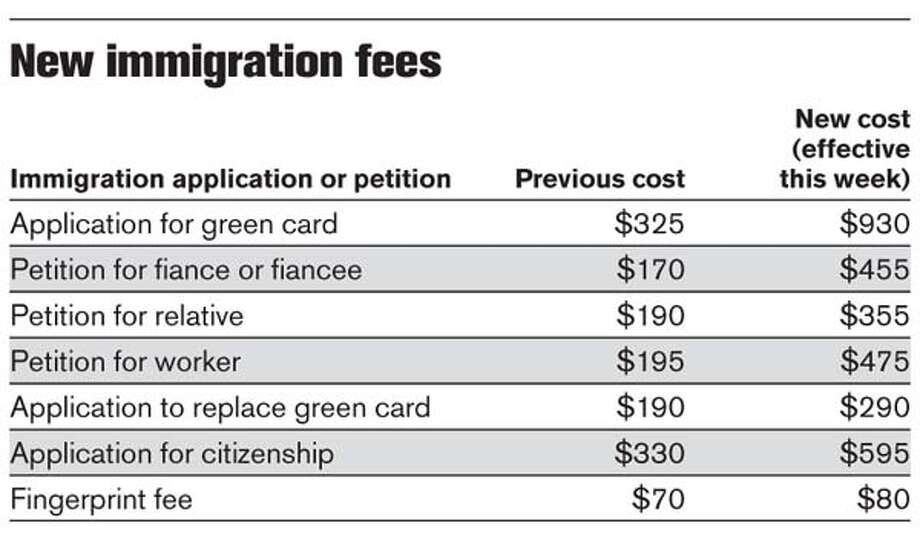 New Immigration Fees. Chronicle Graphic
