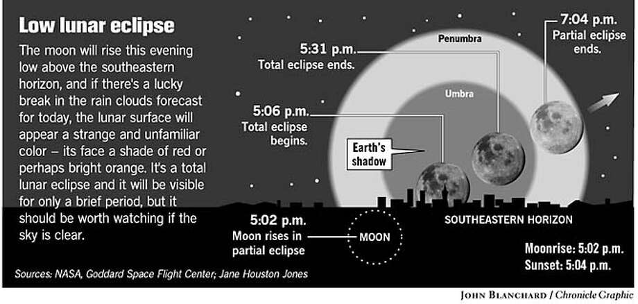 Low Lunar Eclipse. Chronicle graphic by John Blanchard