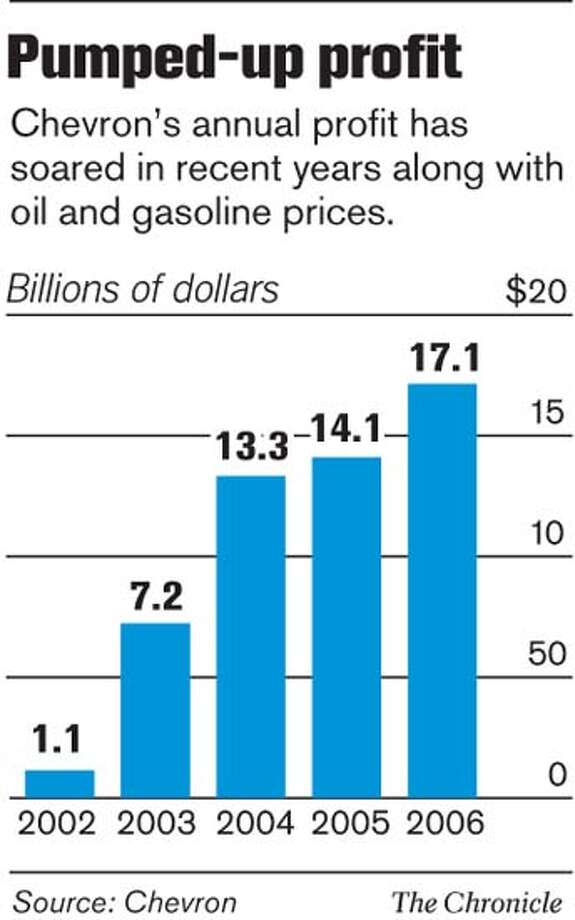 Chevron's rising annual profit. Chronicle Graphic