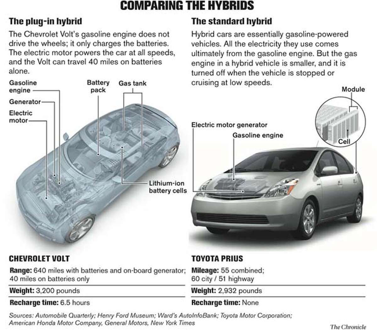 Comparing the Hybrids. Chronicle Graphic