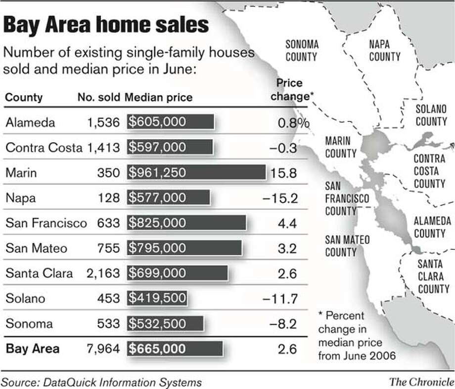 Bay Area Home Sales. Chronicle Graphic
