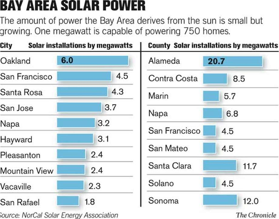 Bay Area Solar Power. Chronicle Graphic