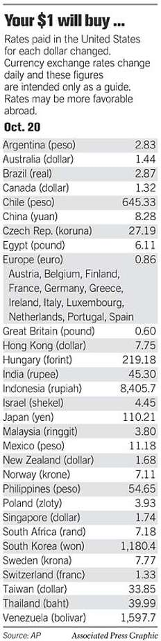 Exchange Rate. Associated Press Graphic
