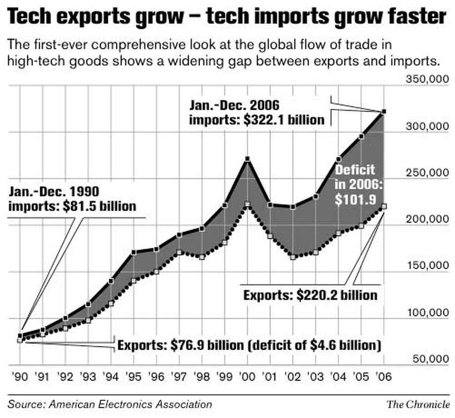 Tech Exports Grow - Tech Imports Grow Faster. Chronicle Graphic