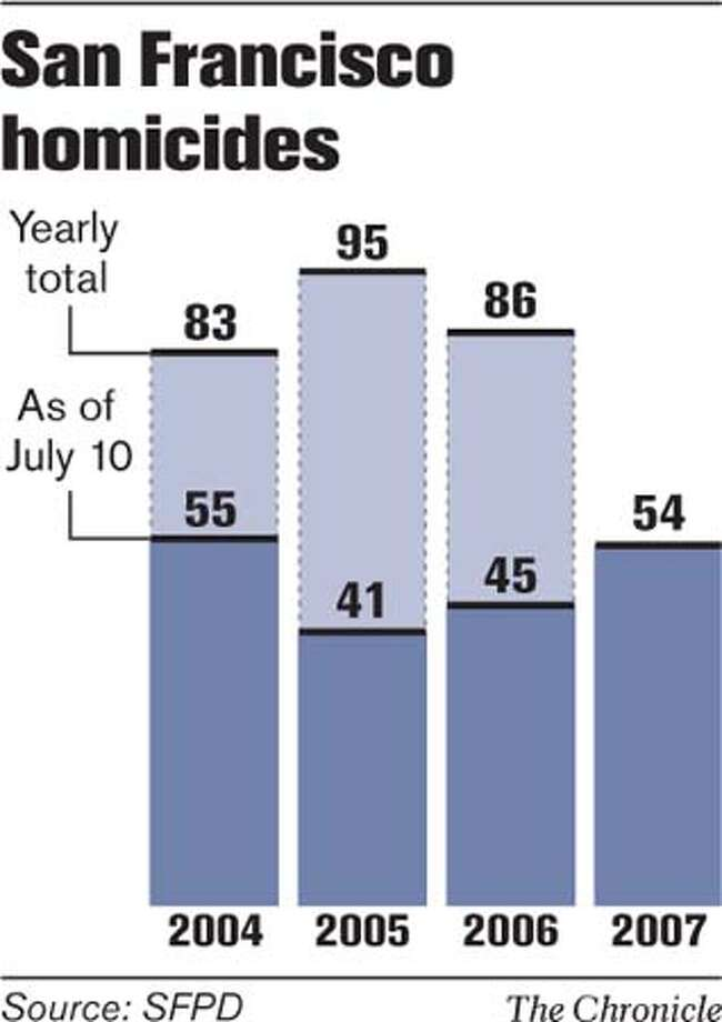 San Francisco Homicides. Chronicle Graphic