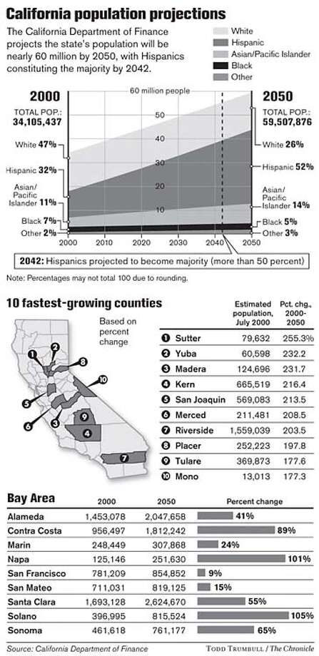 California Population Projections. Chronicle graphic by Todd Trumbull
