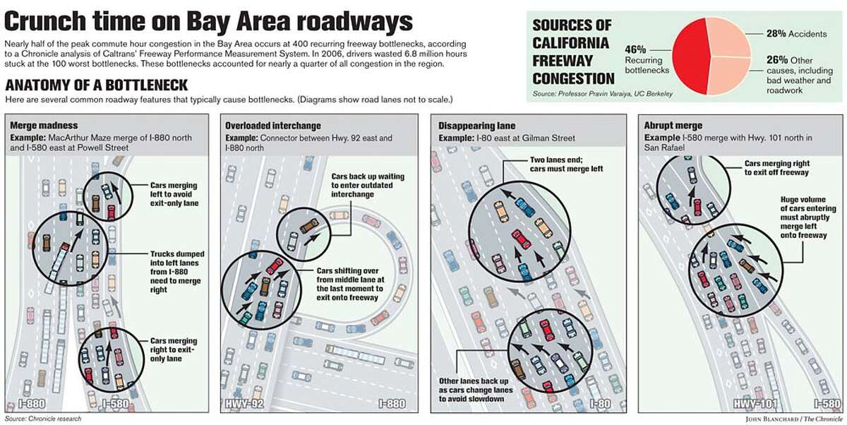 Crunch time on Bay Area roadways. Chronicle graphic by John Blanchard
