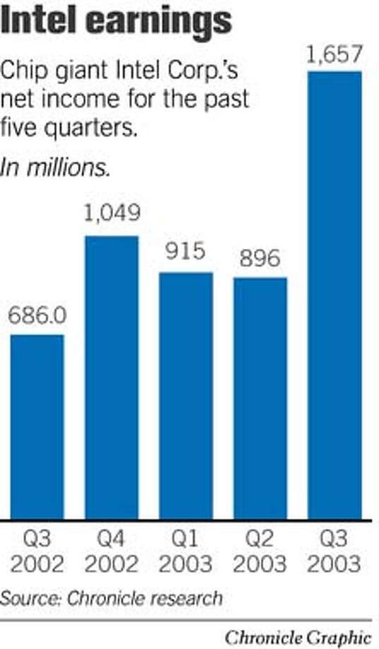 Intel Earnings. Chronicle Graphic