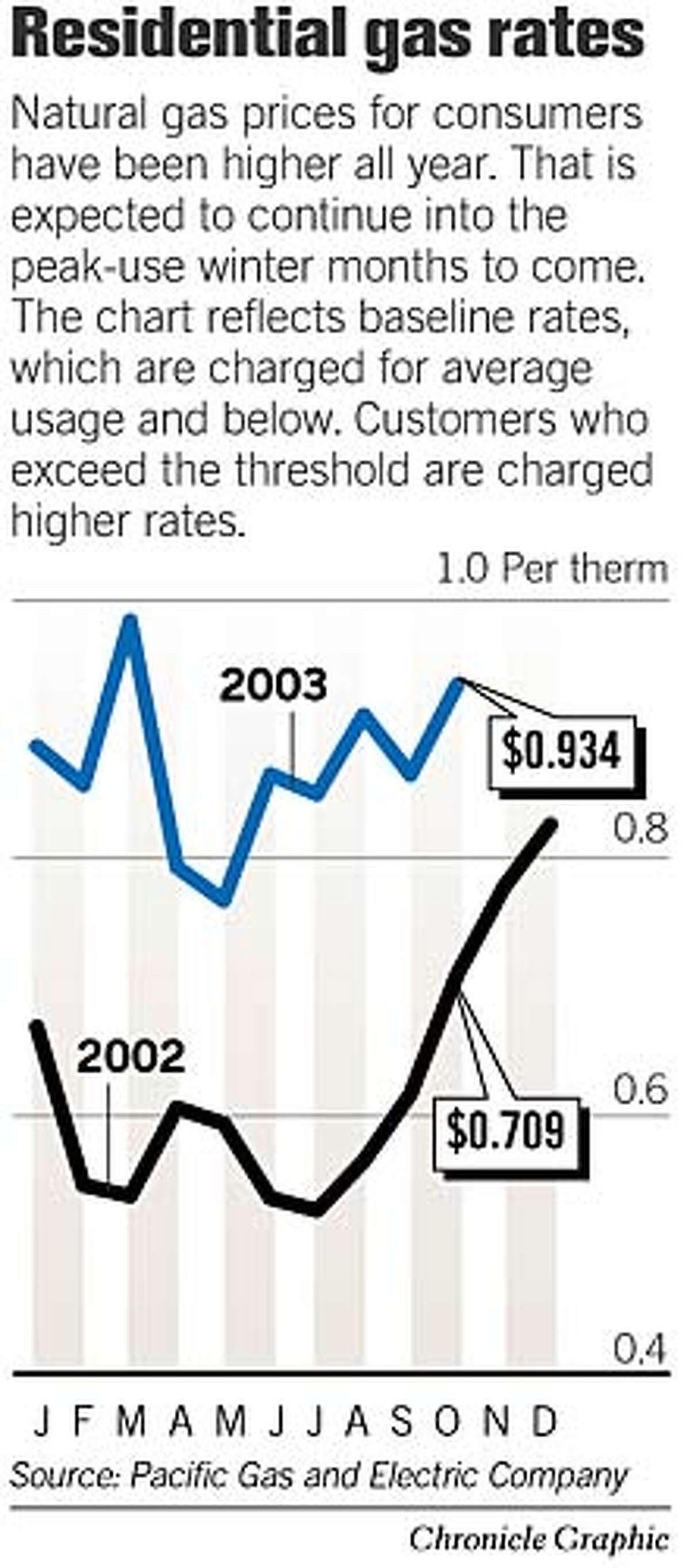 Residential Gas Rates. Chronicle Graphic