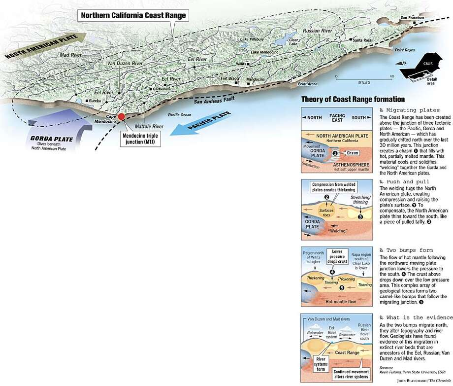 Theory of Coast Range Formation. Chronicle graphic by John Blanchard
