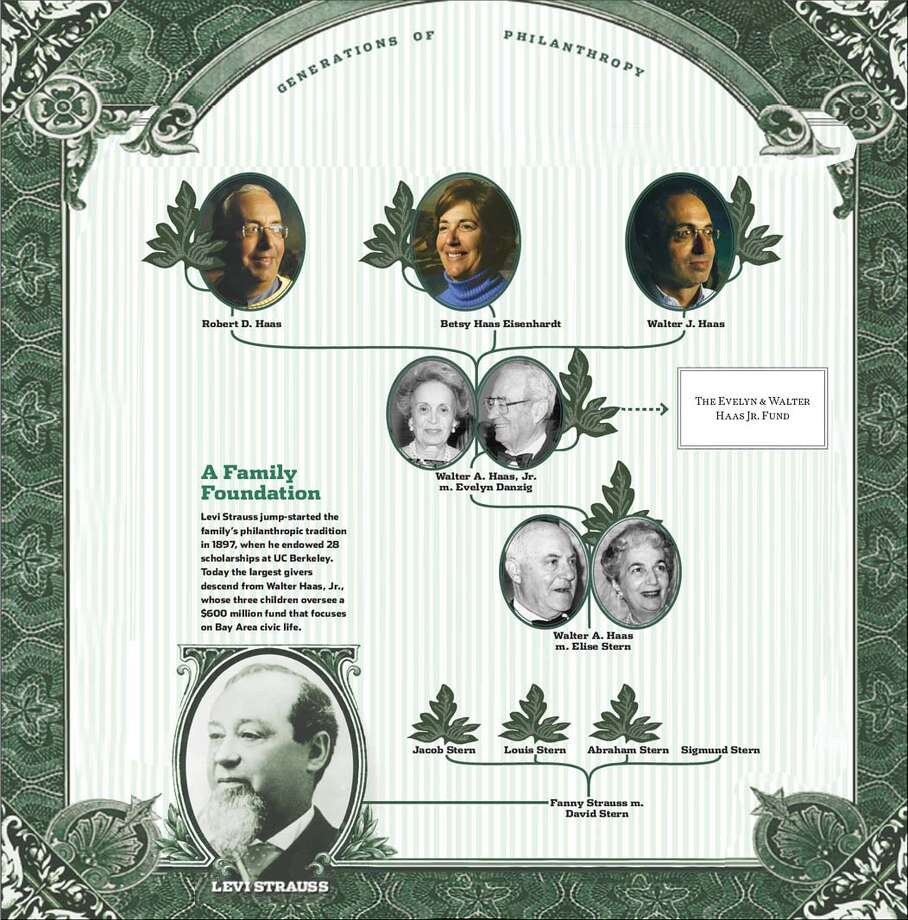 A Family Foundation. Chronicle Graphic