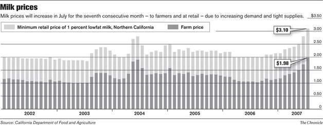 Milk Prices. Chronicle Graphic