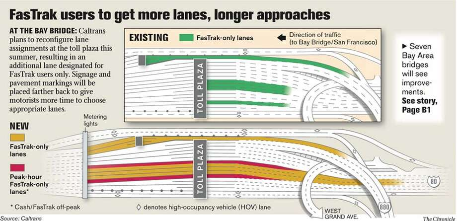 FasTrak Users to Get More Lanes, Longer Approaches. Chronicle Graphic