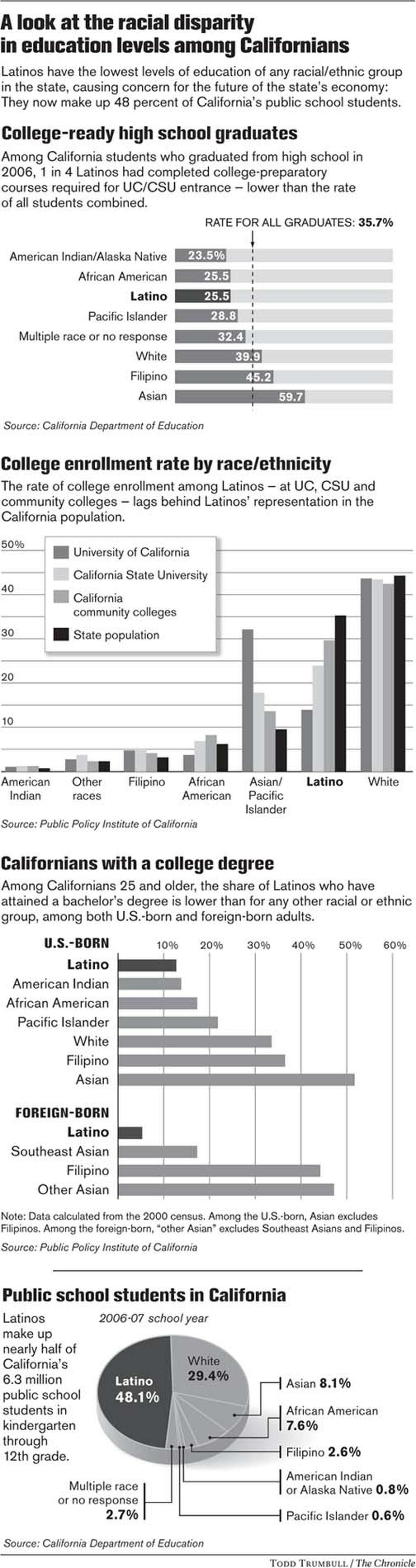 A look at the racial disparity in education levels among Californians. Chronicle graphic by Todd Trumbull