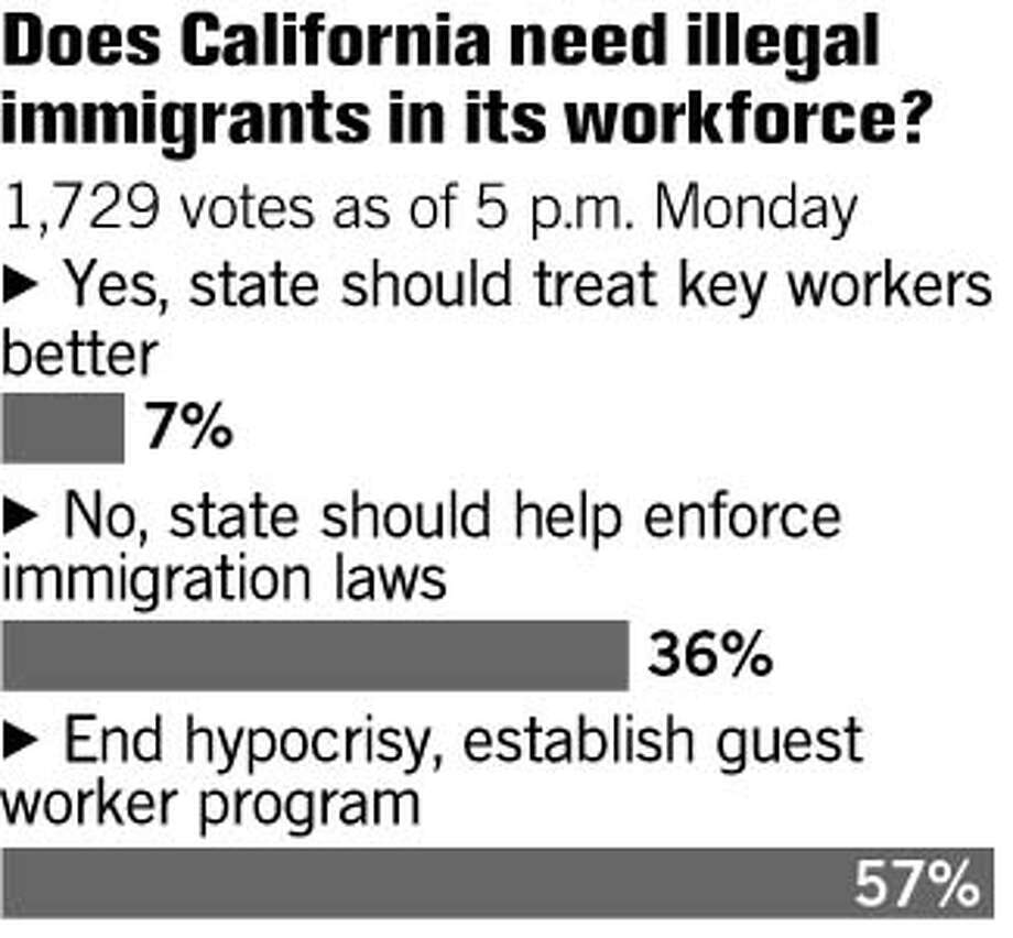 Tuesday's Poll Results. Chronicle Graphic
