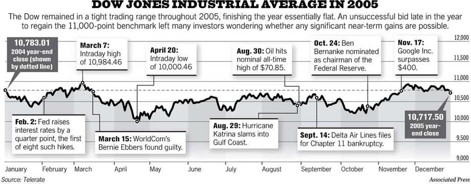 (C1) Dow Jones Industrial Average