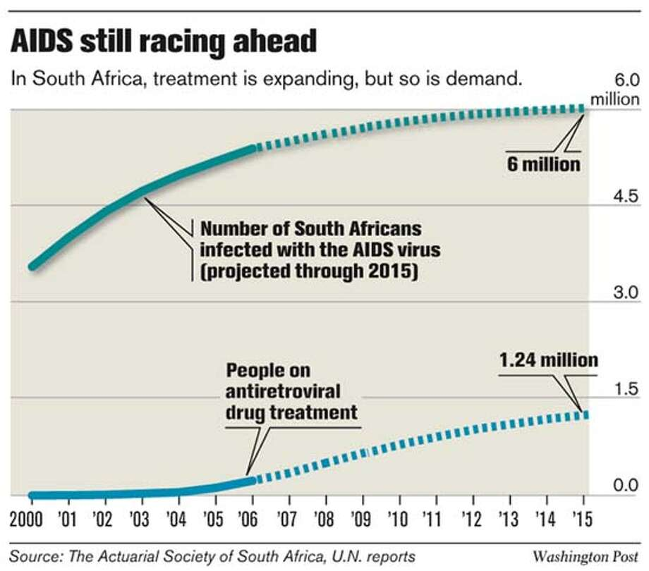 AIDS still racing ahead. Washington Post Graphic