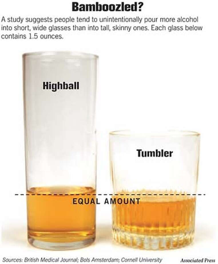 Bamboozled? A study suggests people tend to unintentionally pour more alcohol into short, wide glasses than into tall, skinny ones. Each glass below contains 1.5 ounces. Associated Press Graphic