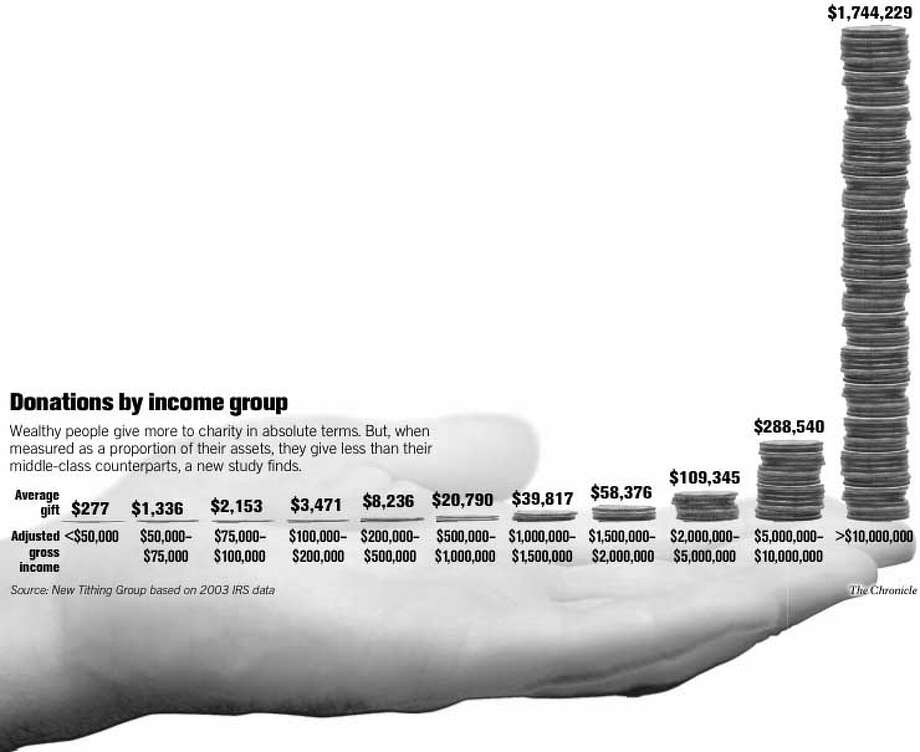 Donations by Income Group. Chronicle Graphic
