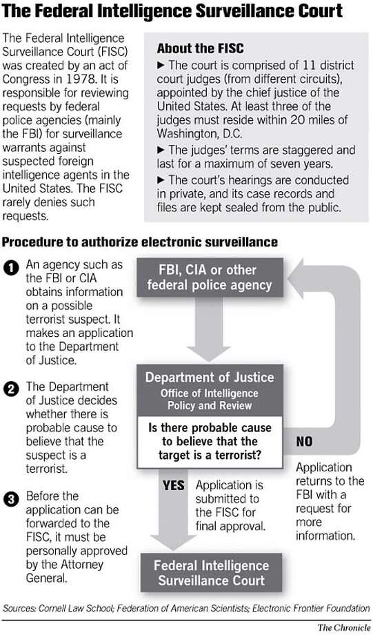 The Federal Intelligence Surveillance Court. Chronicle Graphic
