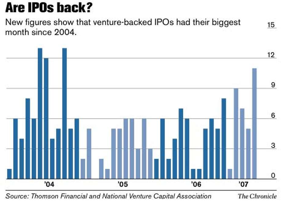 Are IPO's Back? Chronicle Graphic