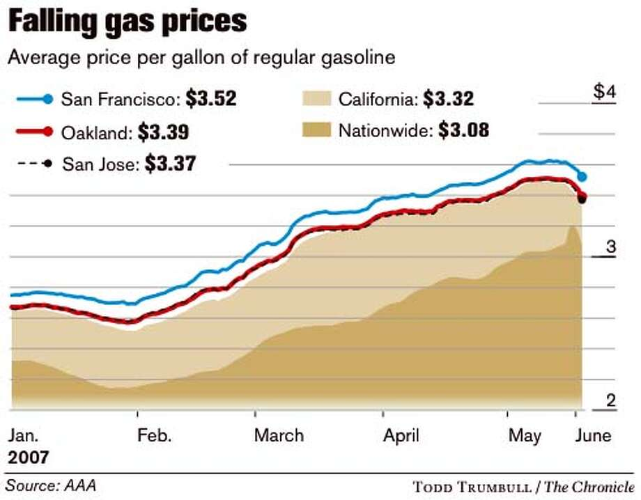 Falling Gas Prices. Chronicle graphic by Todd Trumbull