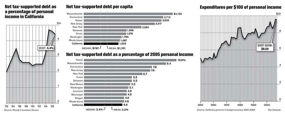 Net Tax-Supported Debt. Chronicle Graphic