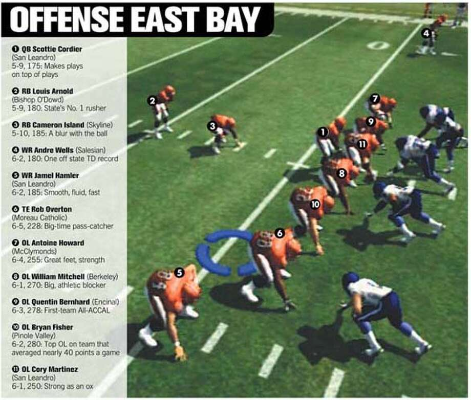 (C8) Offense East Bay