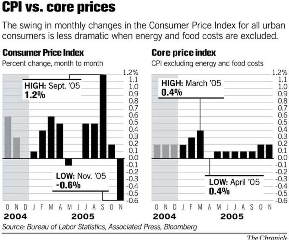 CPI vs. core prices. Chronicle Graphic