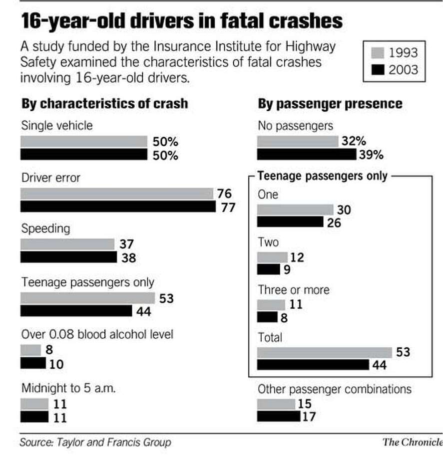 (A16) 16-year-old driver in fatal crashes