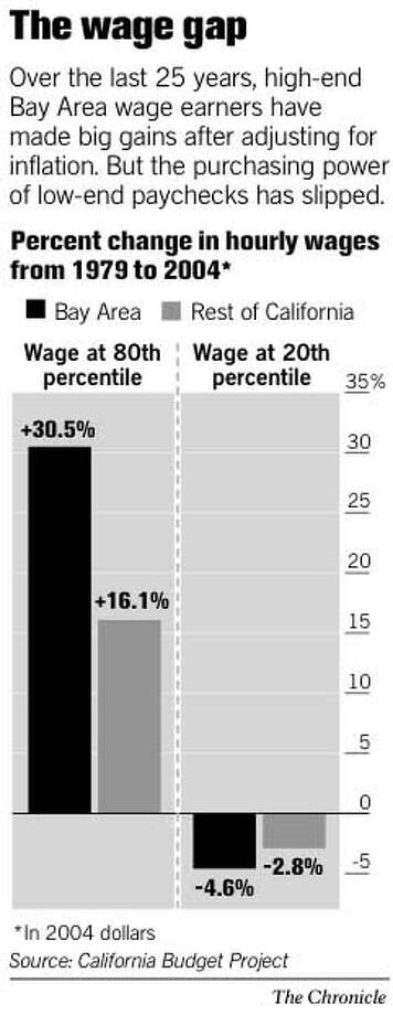 The Wage Gap. Chronicle Graphic