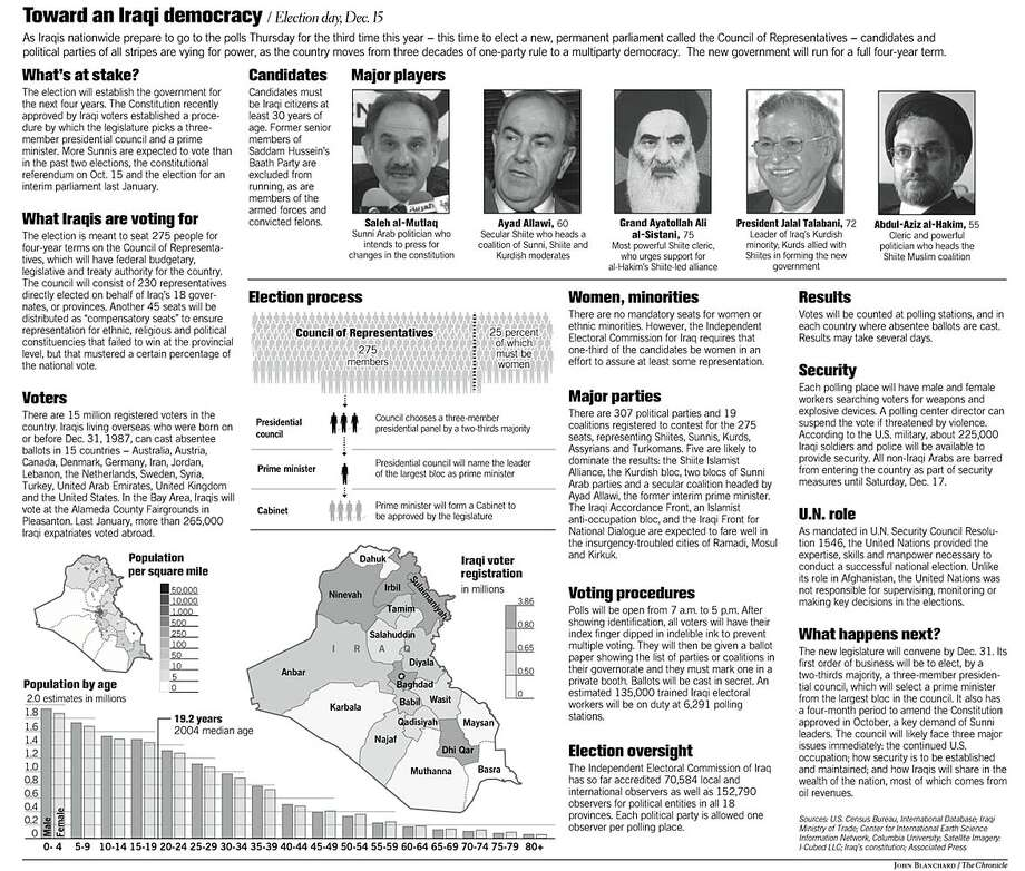 Toward An Iraqi Democracy. Chronicle graphic by John Blanchard