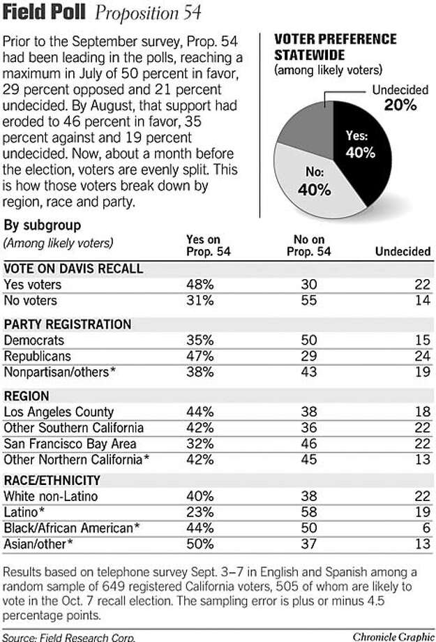 Field Poll: Proposition 54. Chronicle Graphic