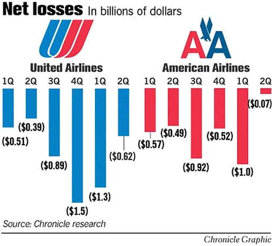 Net Losses. Chronicle Graphic