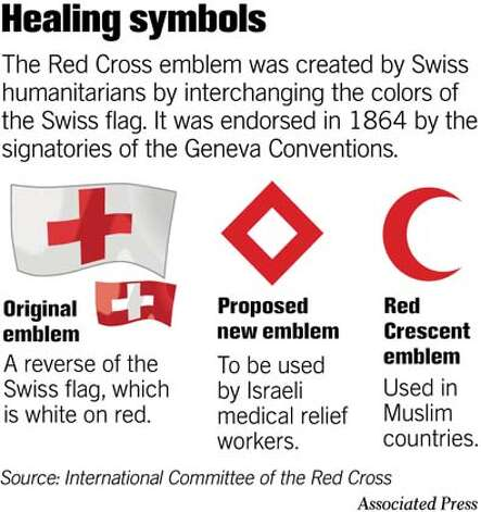 Healing symbols. Associated Press Graphic