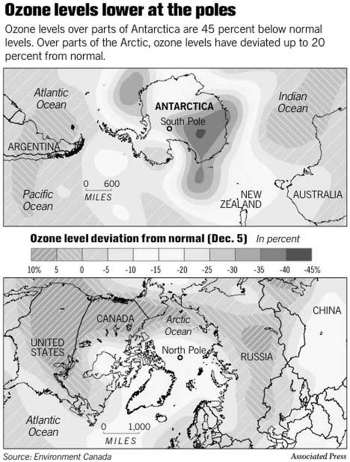 Ozone Levels Lower at the Poles. Associated Press Graphic