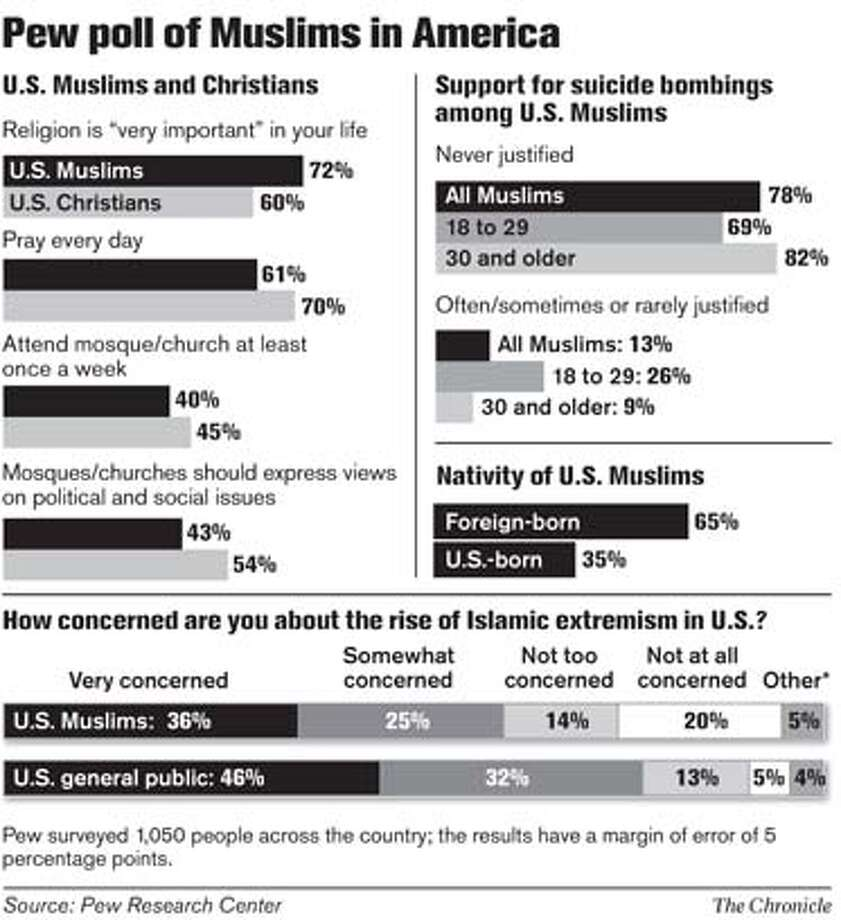 Pew Poll of Muslims in America. Chronicle Graphic