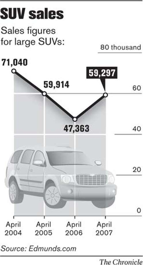 SUV Sales. Chronicle Graphic