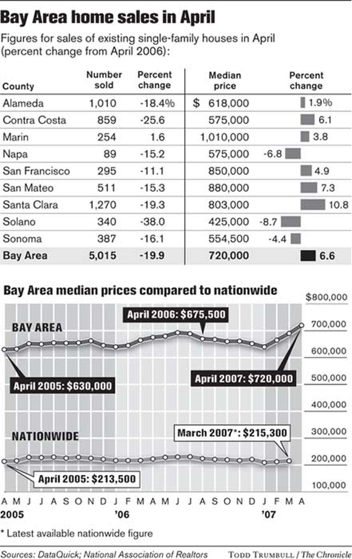Bay Area home sales in April. Chronicle graphic by Todd Trumbull