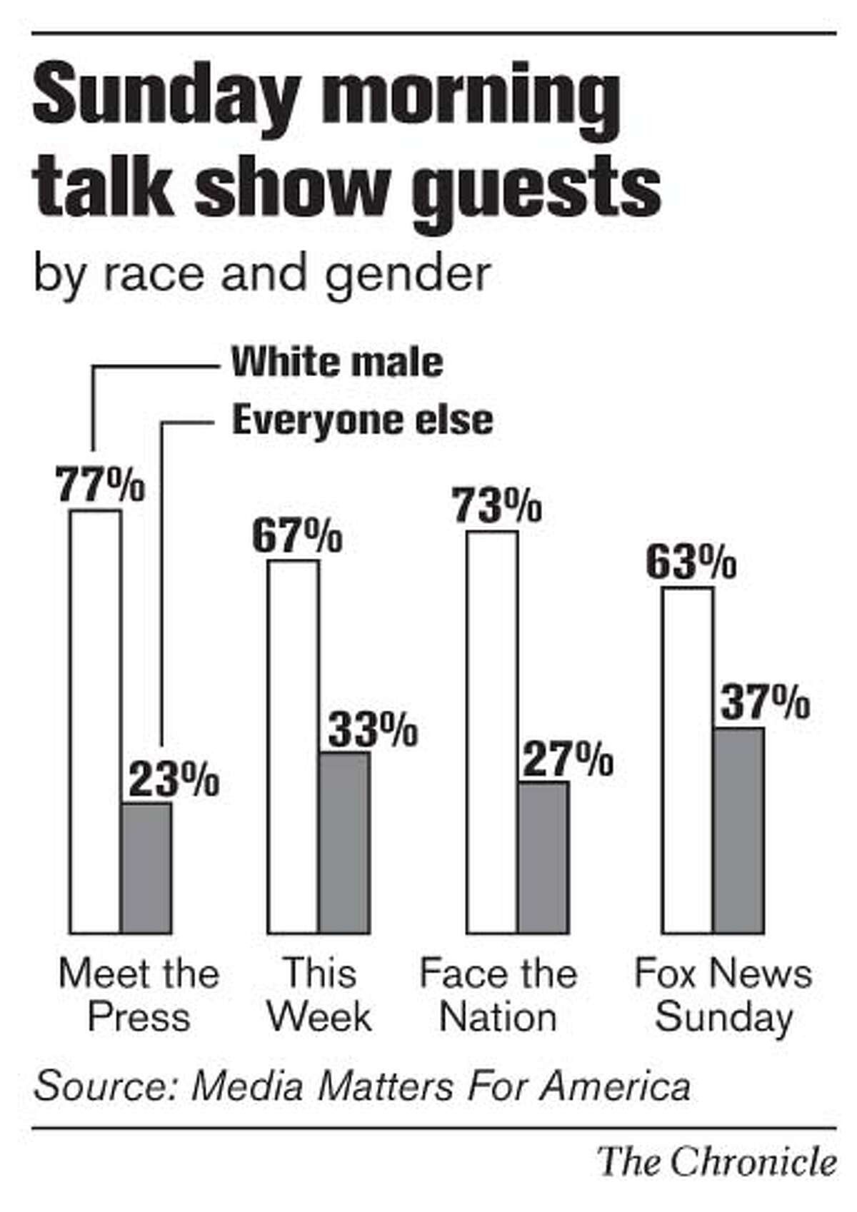 Sunday morning talk show guests. Chronicle Graphic