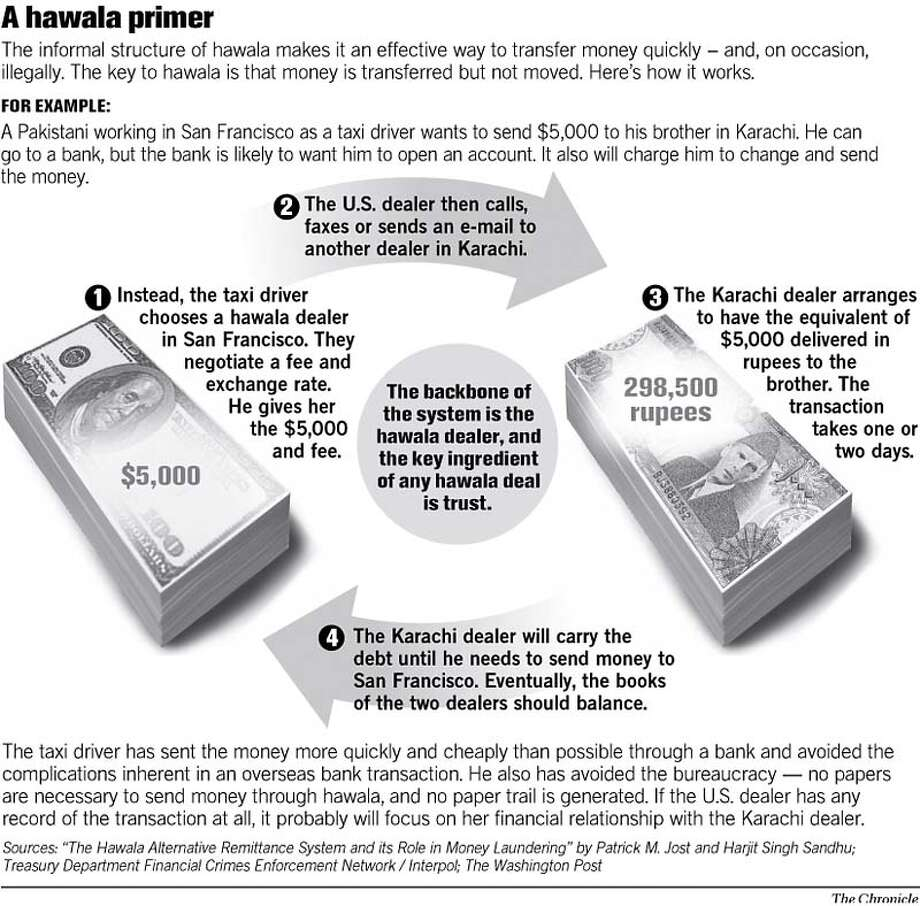A Hawala Primer. Chronicle Graphic