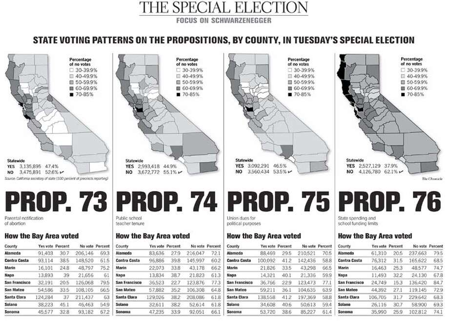 (A16) State Voting Patterns Propositions
