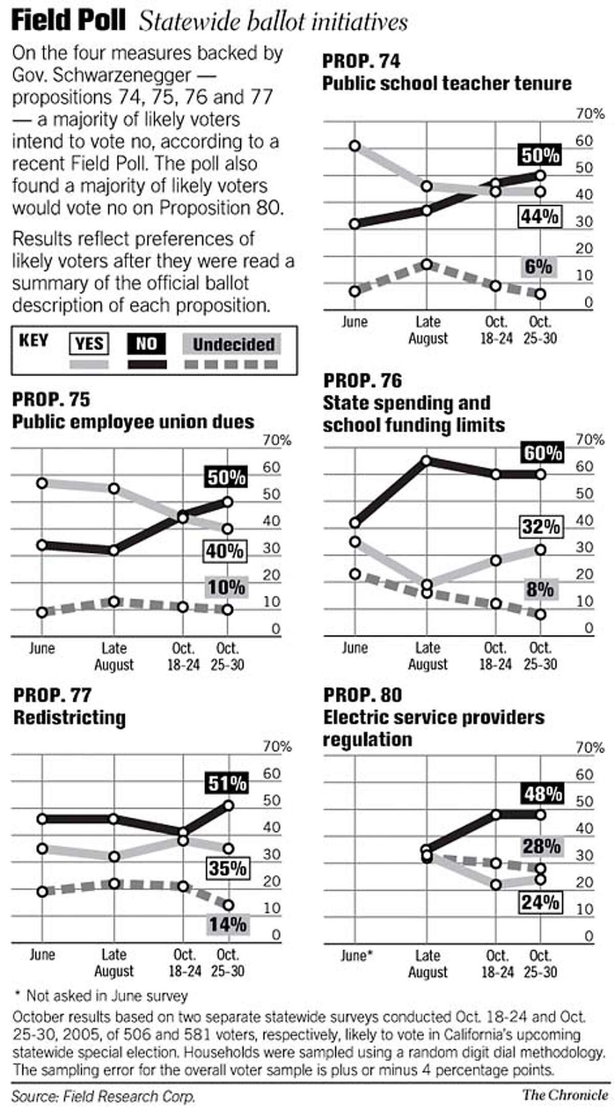 Field Poll / Statewide Ballot Initiatives. Chronicle Graphic