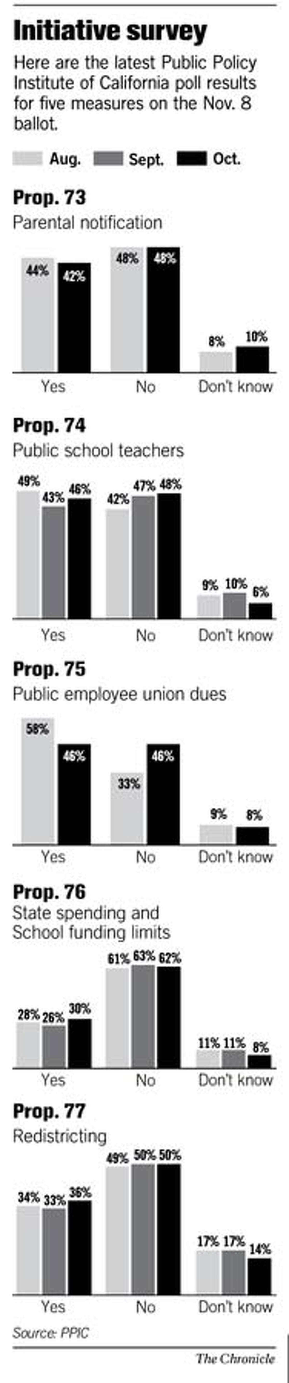 (B3) Initiative Survey