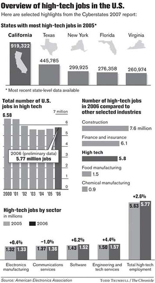Overview of High-Tech Jobs in the U.S. Chronicle graphic by Todd Trumbull