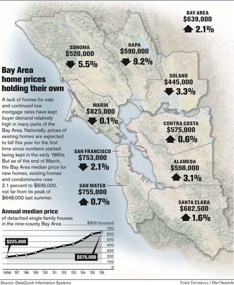 Bay Area Home Prices Holding Their Own. Chronicle graphic by Todd Trumbull