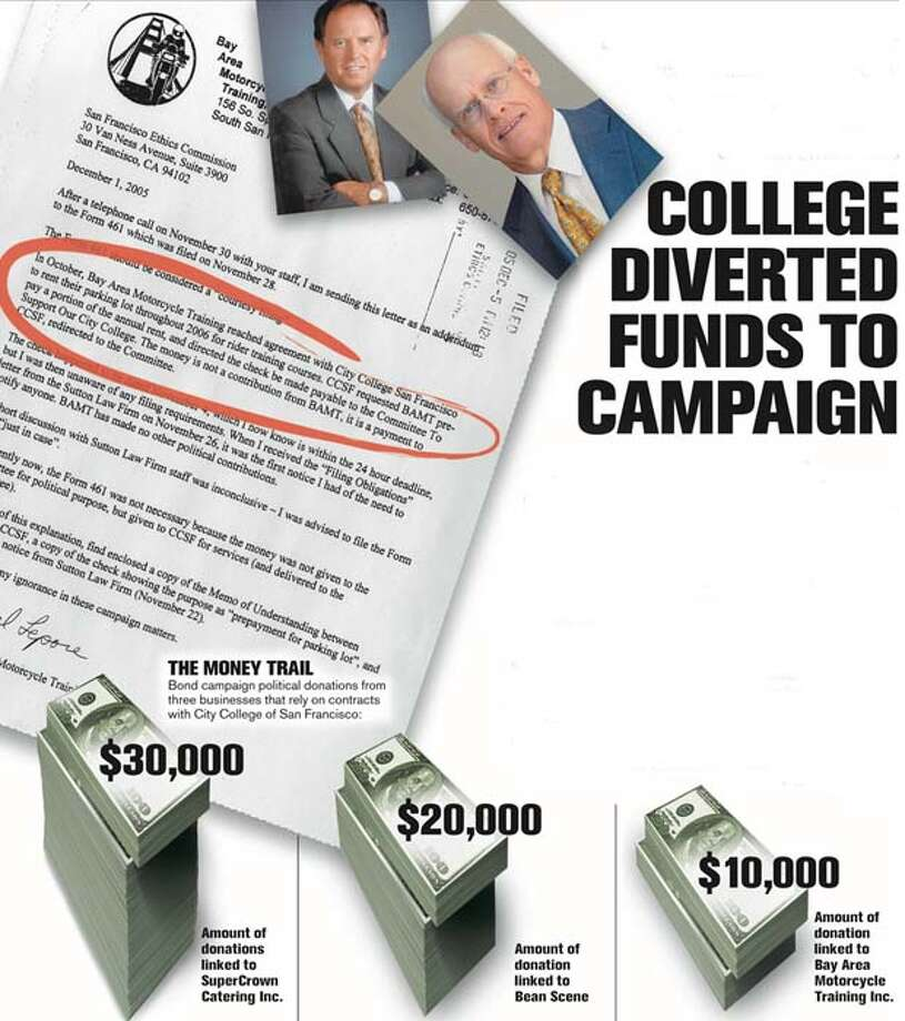 Main players: James Blomquist, above right, assistant vice chancellor, said a $10,000 payment to a bond measure committee -- the subject of the letter at left to city ethics officials -- was his idea. Chancellor Philip Day, above left, asked for it to be refunded. Chronicle Graphic