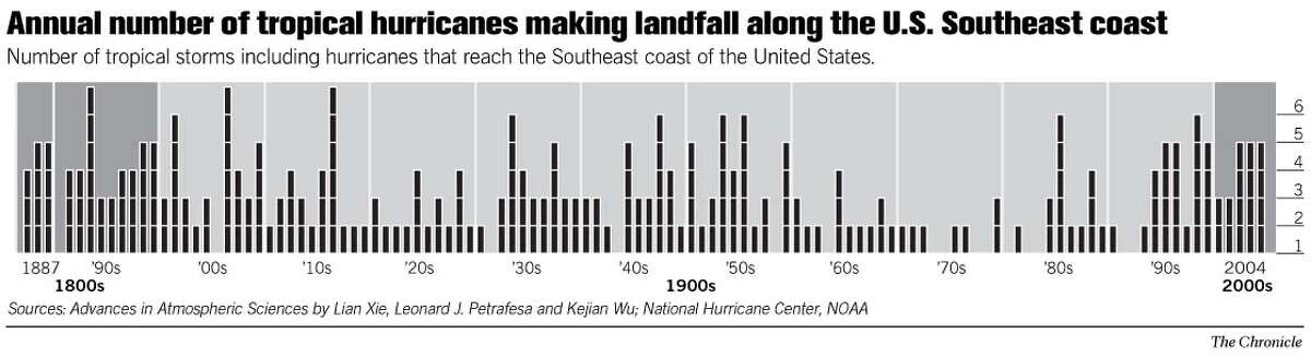 Annual Number of Tropical Hurricanes Making Landfall Along the U.S. Southeast Coast. Chronicle Graphic